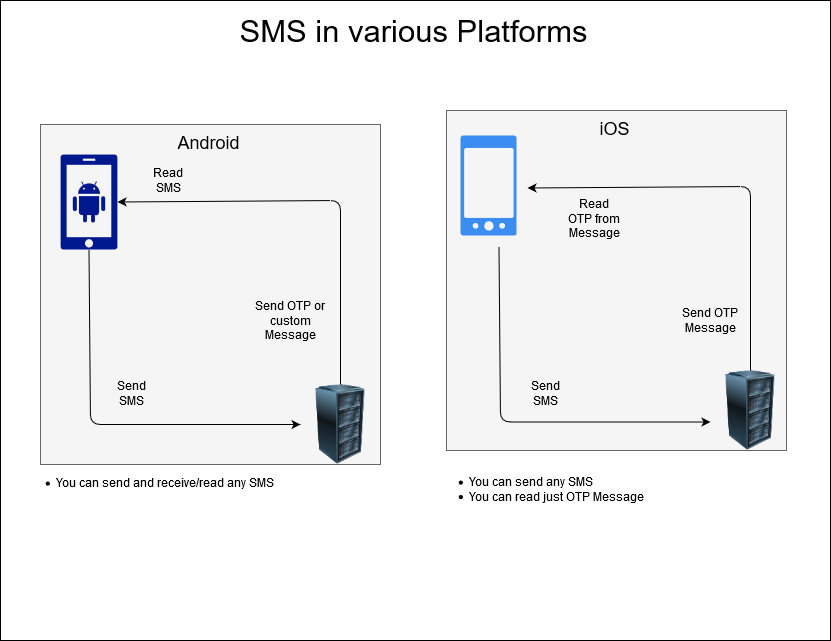 Xamarin.Forms send and receive SMS – Xamarin.Forms Blog by officialdoniald
